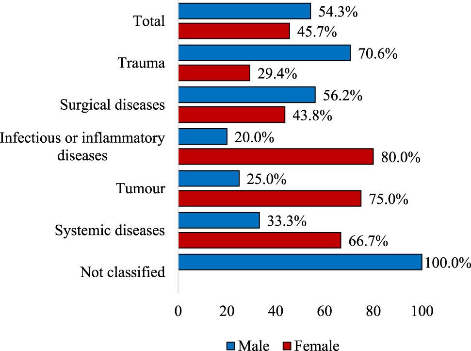 Granulomatous prosztatitis kezelés